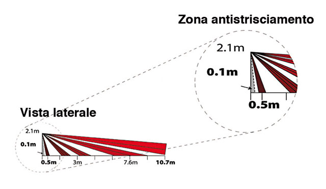 Zona antimascheramento